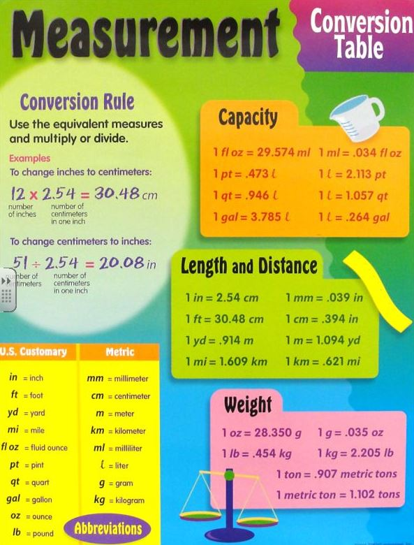 Units Of Measurement Chart For Kids - Scalien